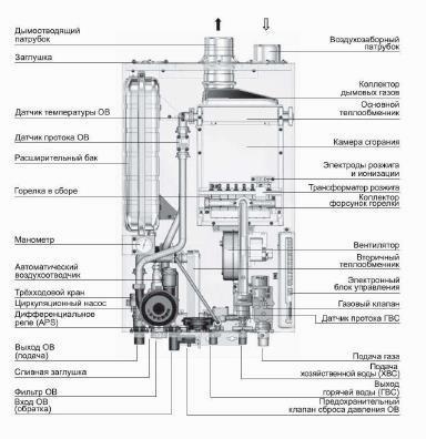 Датчик температуры в теплообменнике Кожухотрубный маслоотделитель ONDA OVS 560/1 Балаково