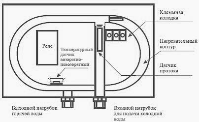 Thermex System 800 инструкция - картинка 4