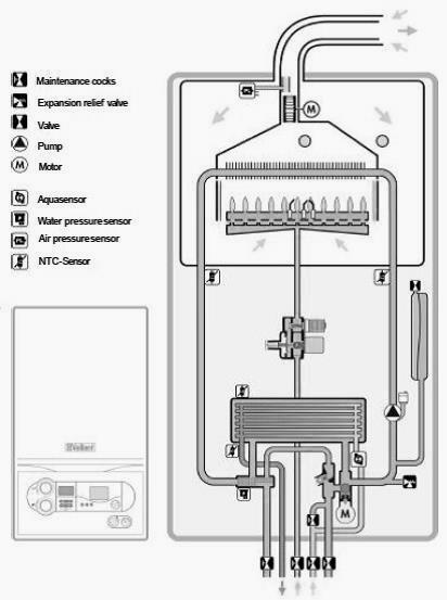 газов и подачи воздуха для